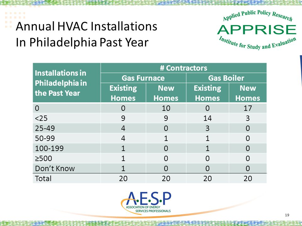 Annual HVAC Installations In Philadelphia Past Year 19 Installations in Philadelphia in the Past Year # Contractors Gas FurnaceGas Boiler Existing Hom