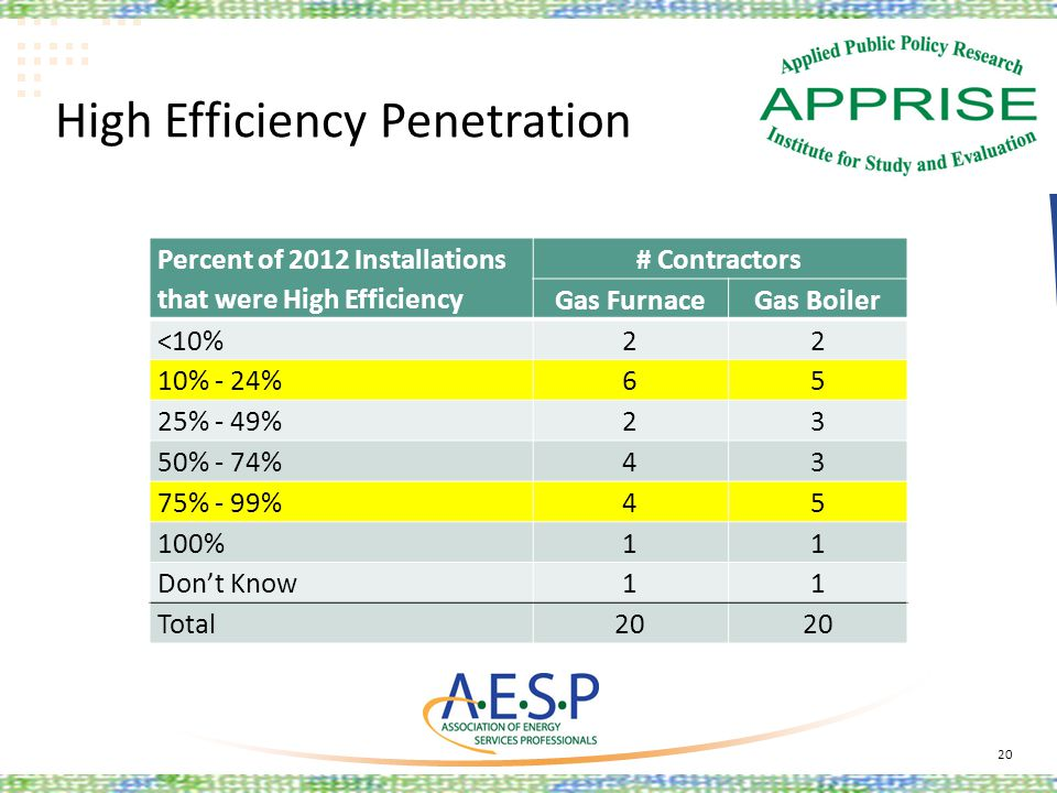 High Efficiency Penetration 20 Percent of 2012 Installations that were High Efficiency # Contractors Gas FurnaceGas Boiler <10%22 10% - 24%65 25% - 49