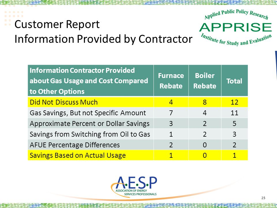 Customer Report Information Provided by Contractor 25 Information Contractor Provided about Gas Usage and Cost Compared to Other Options Furnace Rebat