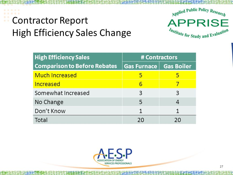 Contractor Report High Efficiency Sales Change 27 High Efficiency Sales Comparison to Before Rebates # Contractors Gas FurnaceGas Boiler Much Increase