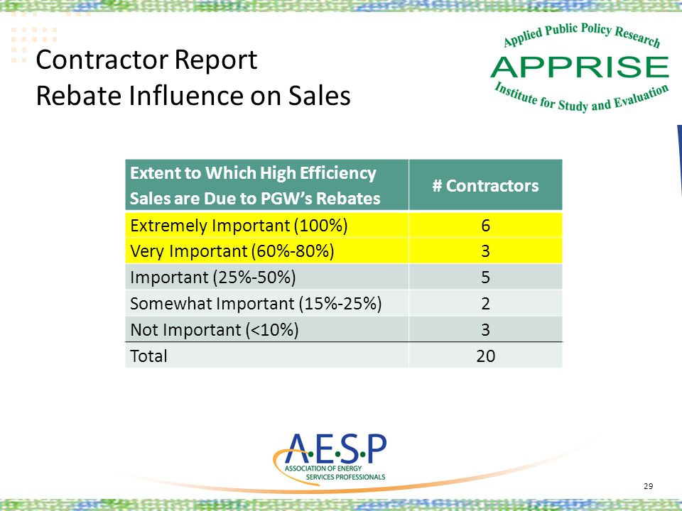 Contractor Report Rebate Influence on Sales 29 Extent to Which High Efficiency Sales are Due to PGWs Rebates # Contractors Extremely Important (100%)6