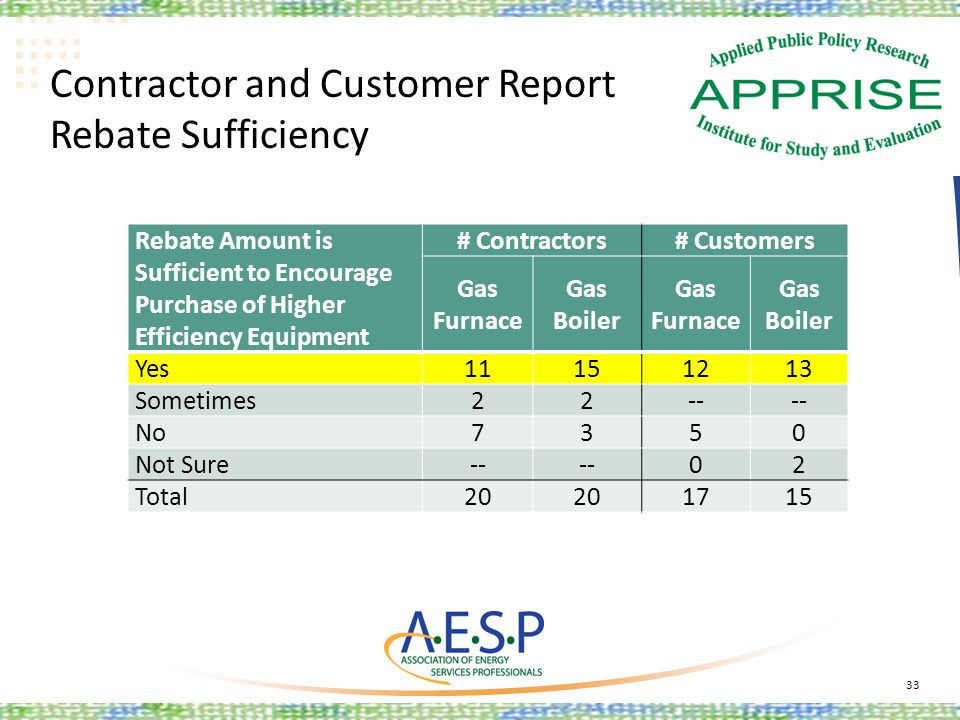 Contractor and Customer Report Rebate Sufficiency 33 Rebate Amount is Sufficient to Encourage Purchase of Higher Efficiency Equipment # Contractors# C