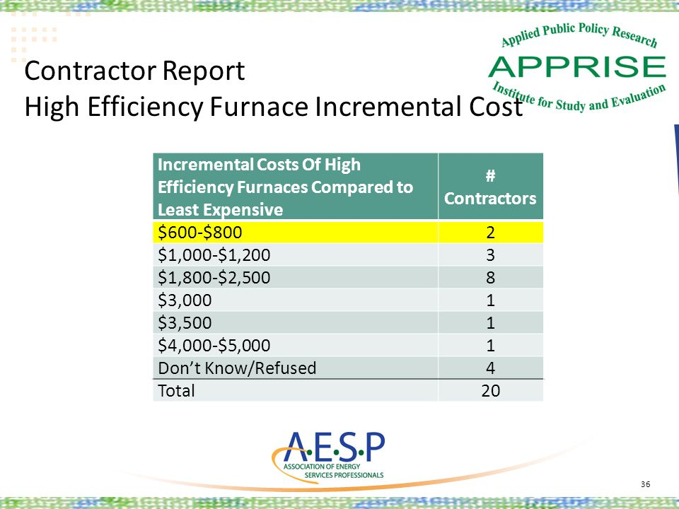 Contractor Report High Efficiency Furnace Incremental Cost 36 Incremental Costs Of High Efficiency Furnaces Compared to Least Expensive # Contractors
