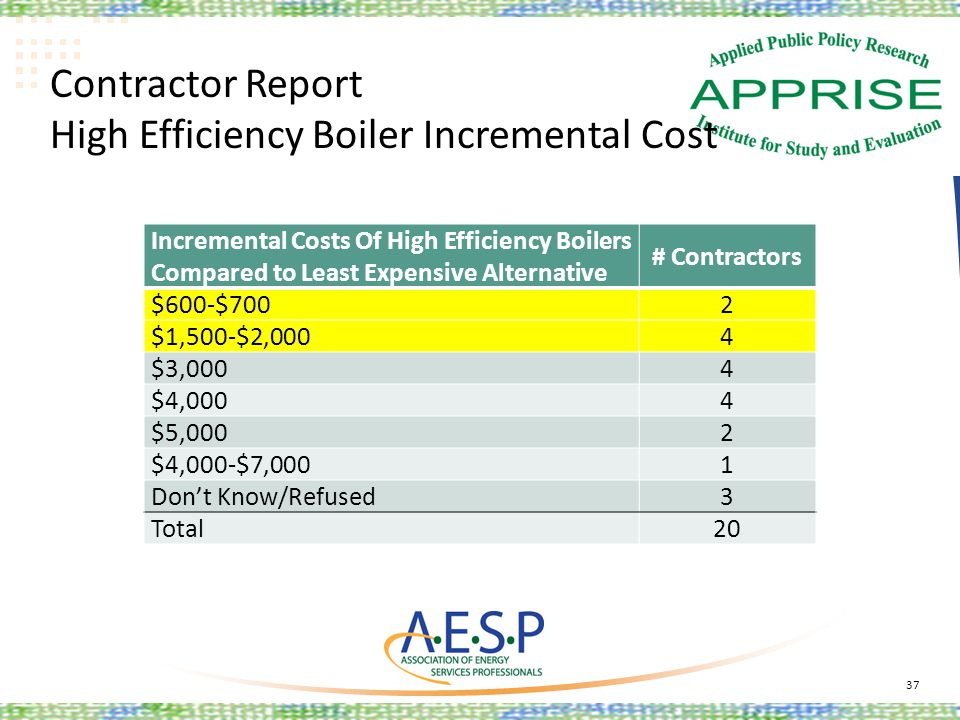 Contractor Report High Efficiency Boiler Incremental Cost 37 Incremental Costs Of High Efficiency Boilers Compared to Least Expensive Alternative # Co