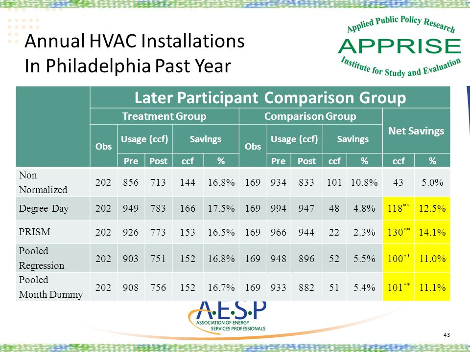 Annual HVAC Installations In Philadelphia Past Year 43 Later Participant Comparison Group Treatment GroupComparison Group Net Savings Obs Usage (ccf)S