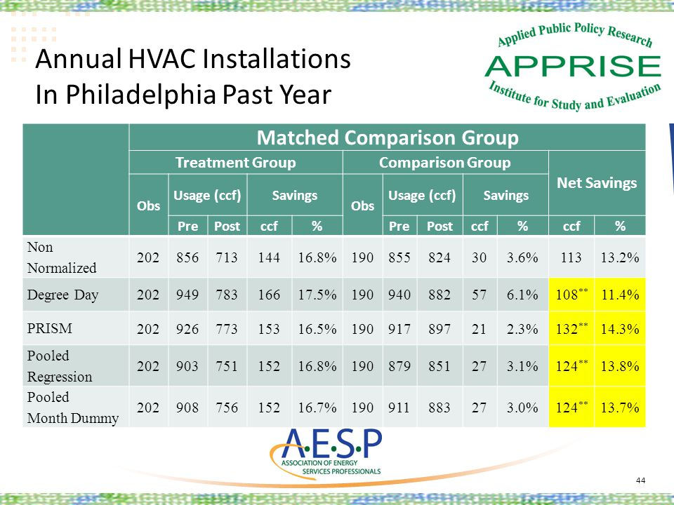Annual HVAC Installations In Philadelphia Past Year 44 Matched Comparison Group Treatment GroupComparison Group Net Savings Obs Usage (ccf)Savings Obs
