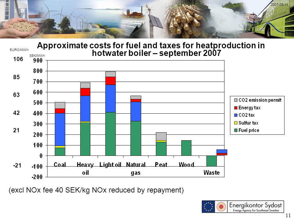 11 Approximate costs for fuel and taxes for heatproduction in hotwater boiler – september 2007 (excl NOx fee 40 SEK/kg NOx reduced by repayment) SEK/M