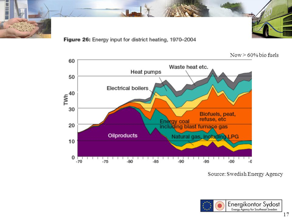 17 Now > 60% bio fuels Source: Swedish Energy Agency