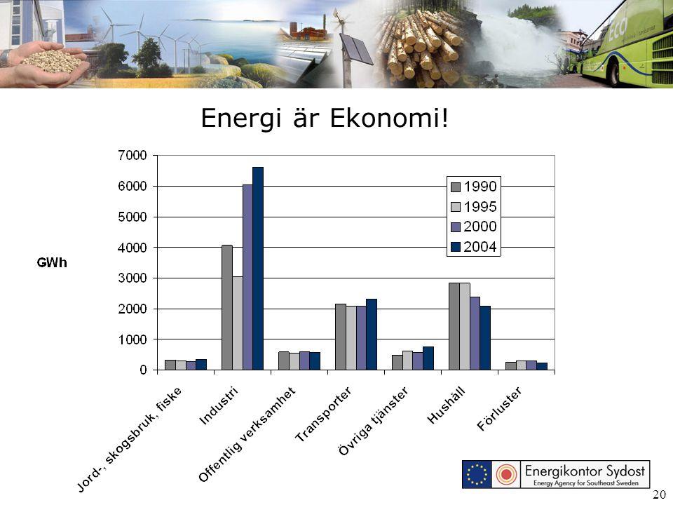 20 Energi är Ekonomi!