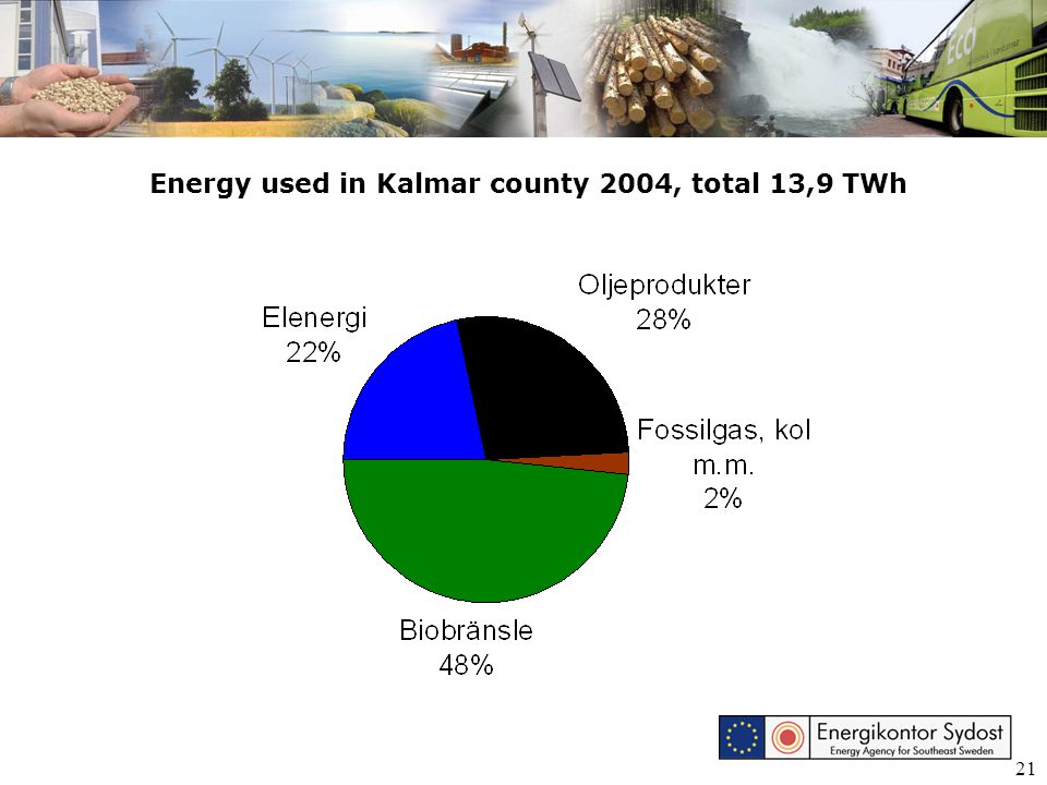 21 Energy used in Kalmar county 2004, total 13,9 TWh