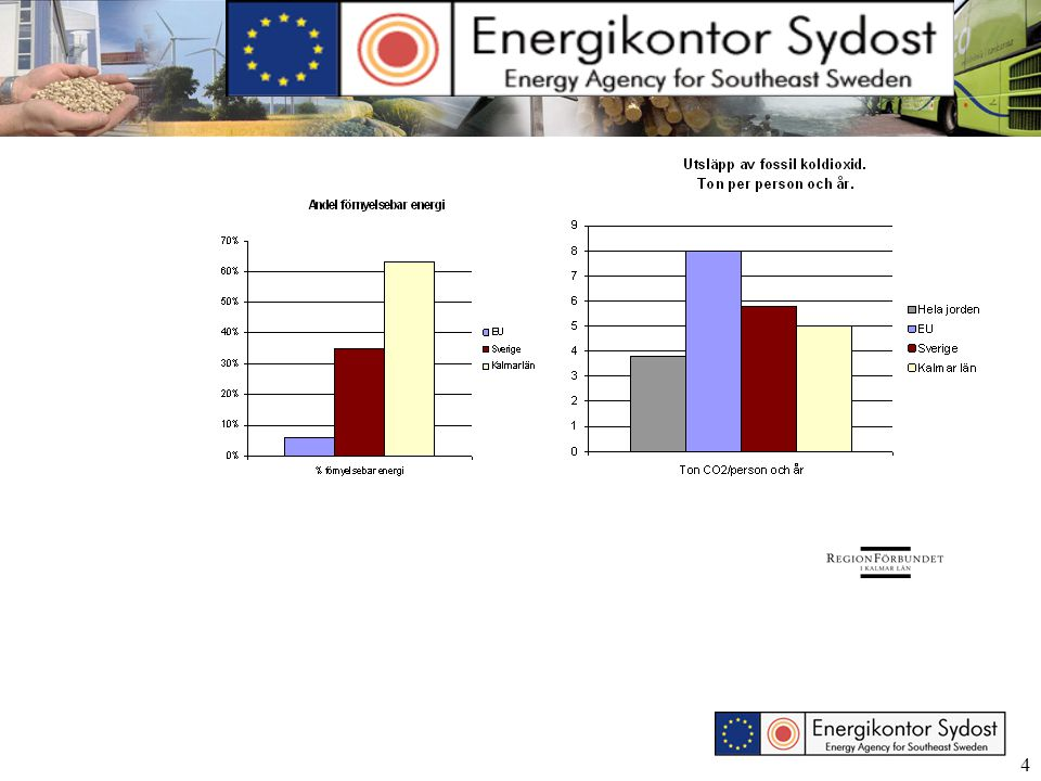 5 Emissions of fossil CO 2 (kg/inh), Växjö