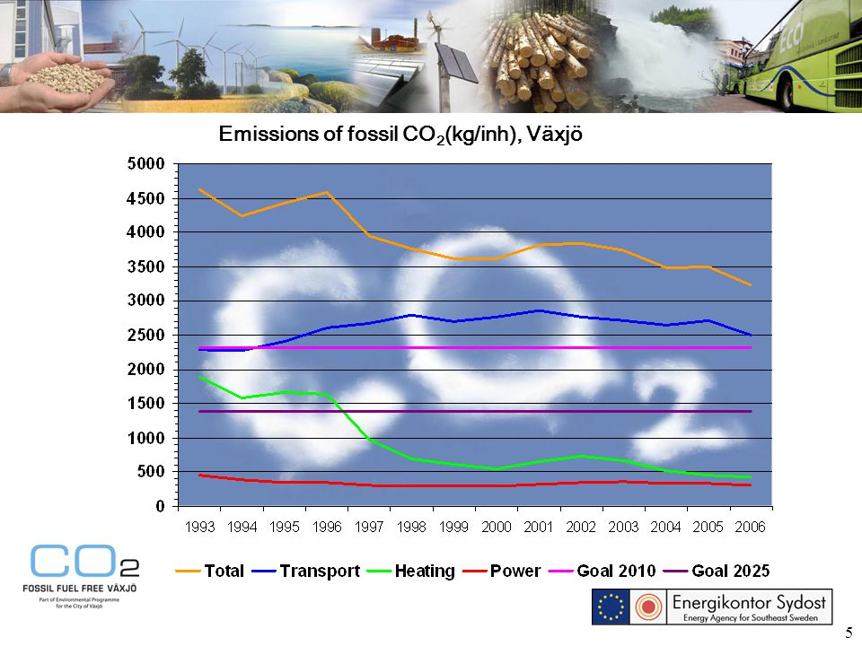 5 Emissions of fossil CO 2 (kg/inh), Växjö