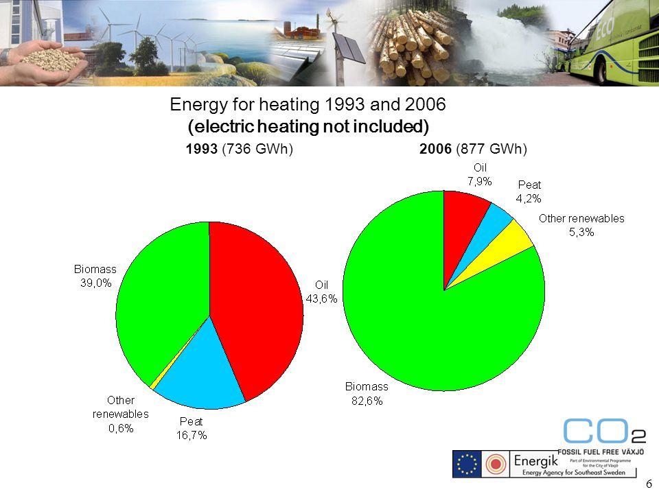 17 Now > 60% bio fuels Source: Swedish Energy Agency