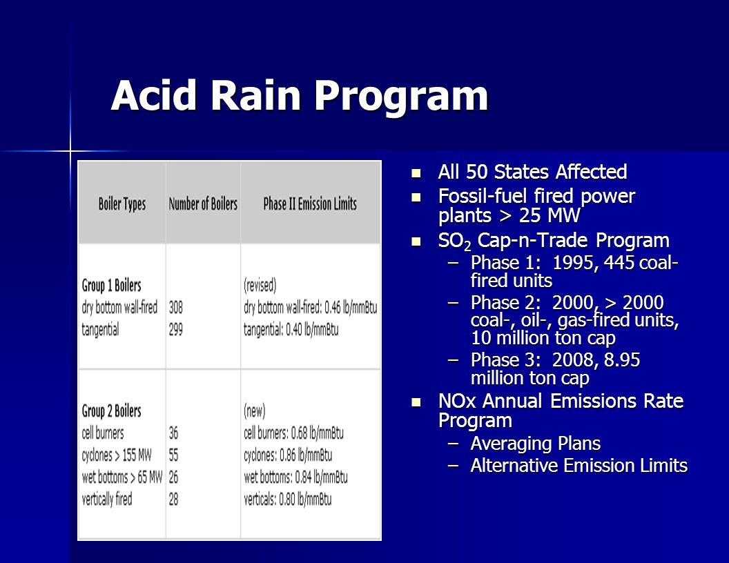 Acid Rain Program All 50 States Affected All 50 States Affected Fossil-fuel fired power plants > 25 MW Fossil-fuel fired power plants > 25 MW SO 2 Cap-n-Trade Program SO 2 Cap-n-Trade Program –Phase 1: 1995, 445 coal- fired units –Phase 2: 2000, > 2000 coal-, oil-, gas-fired units, 10 million ton cap –Phase 3: 2008, 8.95 million ton cap NOx Annual Emissions Rate Program NOx Annual Emissions Rate Program –Averaging Plans –Alternative Emission Limits