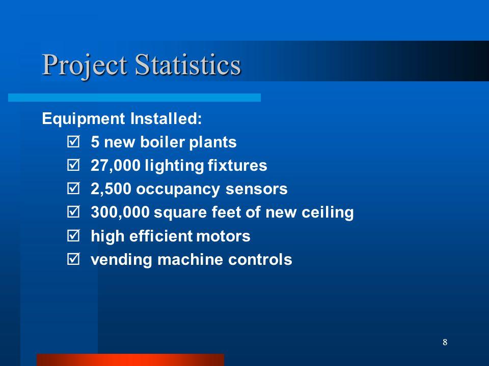 8 Project Statistics Equipment Installed: 5 new boiler plants 27,000 lighting fixtures 2,500 occupancy sensors 300,000 square feet of new ceiling high efficient motors vending machine controls