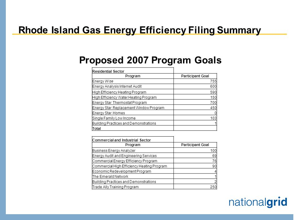 Rhode Island Gas Energy Efficiency Filing Summary Proposed 2007 Program Goals Residential Sector ProgramParticipant Goal Energy Wise755 Energy Analysis Internet Audit600 High Efficiency Heating Program590 High Efficiency Water Heating Program150 Energy Star Thermostat Program700 Energy Star Replacement Window Program450 Energy Star Homes0 Single Family Low Income103 Building Practices and Demonstrations1 Total Commercial and Industrial Sector ProgramParticipant Goal Business Energy Analyzer100 Energy Audit and Engineering Services69 Commercial Energy Efficiency Program76 Commercial High Efficiency Heating Program90 Economic Redevelopment Program4 The Emerald Network1 Building Practices and Demonstrations2 Trade Ally Training Program250