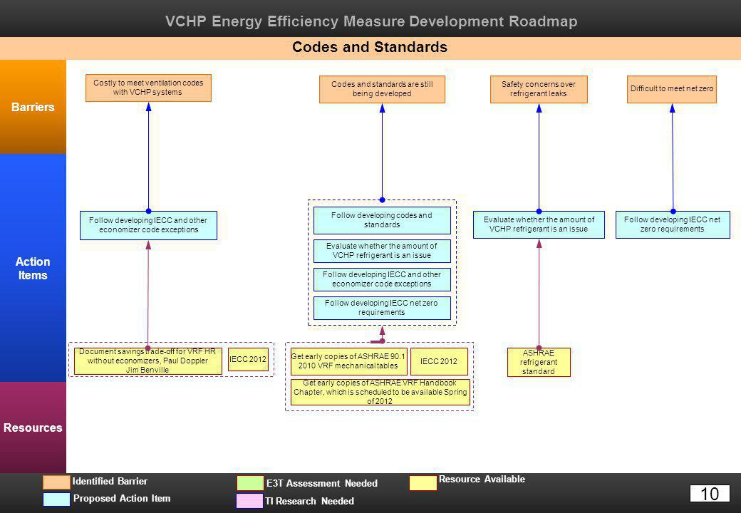 VCHP Energy Efficiency Measure Development Roadmap Barriers Action Items Resources TI Research Needed Resource Available Proposed Action Item E3T Assessment Needed Identified Barrier Codes and Standards Costly to meet ventilation codes with VCHP systems Follow developing IECC and other economizer code exceptions Evaluate whether the amount of VCHP refrigerant is an issue Safety concerns over refrigerant leaks ASHRAE refrigerant standard Codes and standards are still being developed IECC 2012 Get early copies of ASHRAE 90.1 2010 VRF mechanical tables Get early copies of ASHRAE VRF Handbook Chapter, which is scheduled to be available Spring of 2012 Follow developing codes and standards Document savings trade-off for VRF HR without economizers, Paul Doppler Jim Benville IECC 2012 Difficult to meet net zero Follow developing IECC net zero requirements Follow developing IECC and other economizer code exceptions Evaluate whether the amount of VCHP refrigerant is an issue Follow developing IECC net zero requirements 10