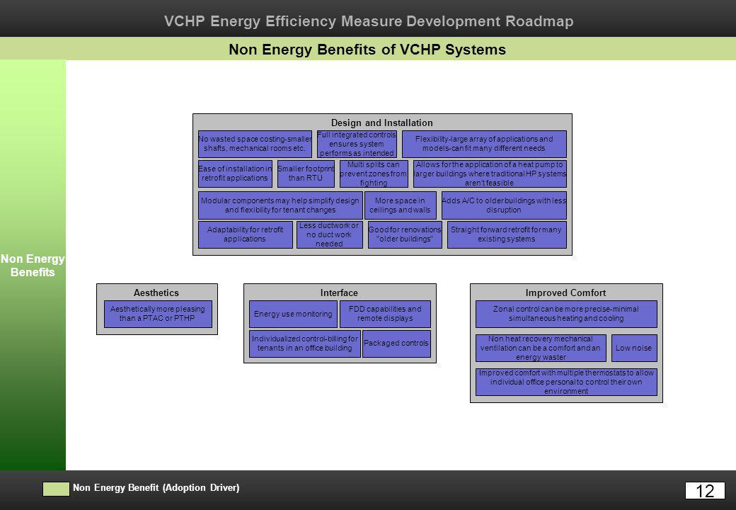 VCHP Energy Efficiency Measure Development Roadmap Barriers Action Items Resources TI Research Needed Resource Available Proposed Action Item E3T Assessment Needed Identified Barrier Non Energy Benefits of VCHP Systems Non Energy Benefit (Adoption Driver) Non Energy Benefits Aesthetics Aesthetically more pleasing than a PTAC or PTHP Design and Installation Flexibility-large array of applications and models-can fit many different needs Allows for the application of a heat pump to larger buildings where traditional HP systems aren t feasible Adds A/C to older buildings with less disruption Good for renovations older buildings More space in ceilings and walls Less ductwork or no duct work needed Adaptability for retrofit applications Modular components may help simplify design and flexibility for tenant changes Ease of installation in retrofit applications Smaller footprint than RTU No wasted space costing-smaller shafts, mechanical rooms etc.