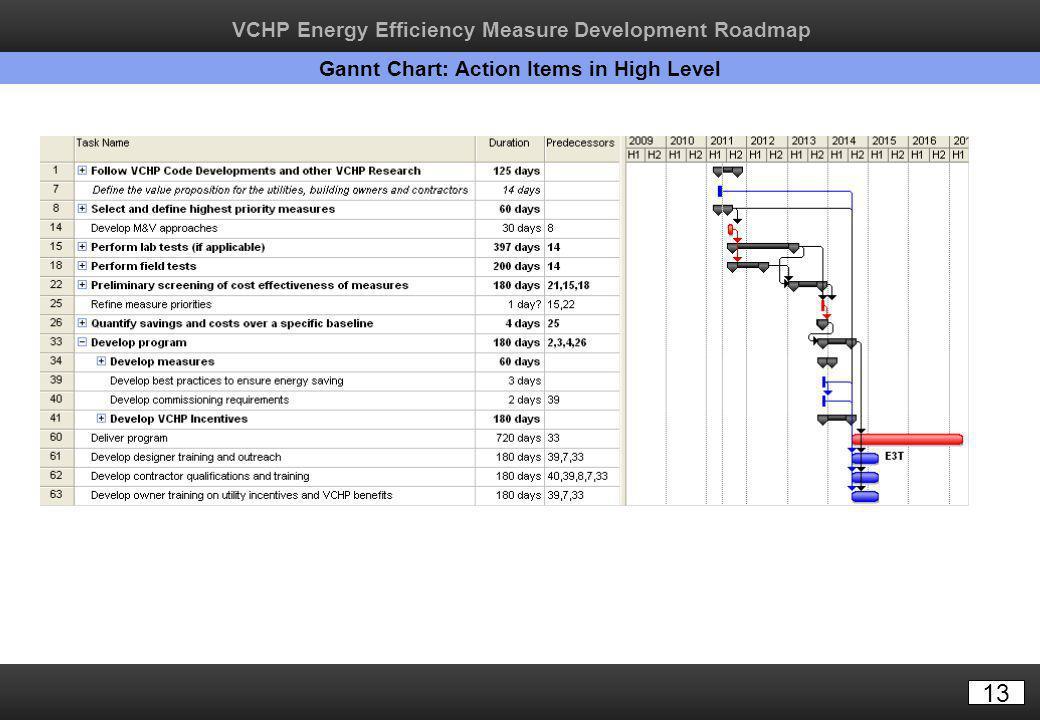 13 Gannt Chart: Action Items in High Level VCHP Energy Efficiency Measure Development Roadmap