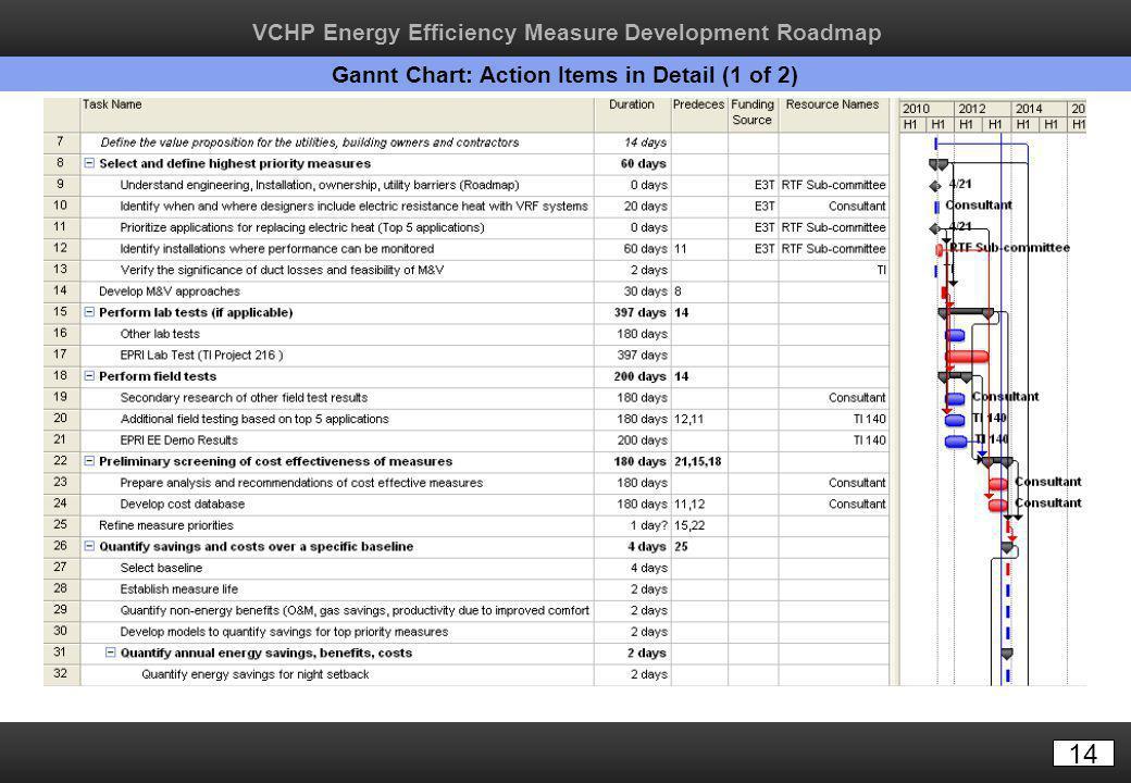 14 Gannt Chart: Action Items in Detail (1 of 2) VCHP Energy Efficiency Measure Development Roadmap