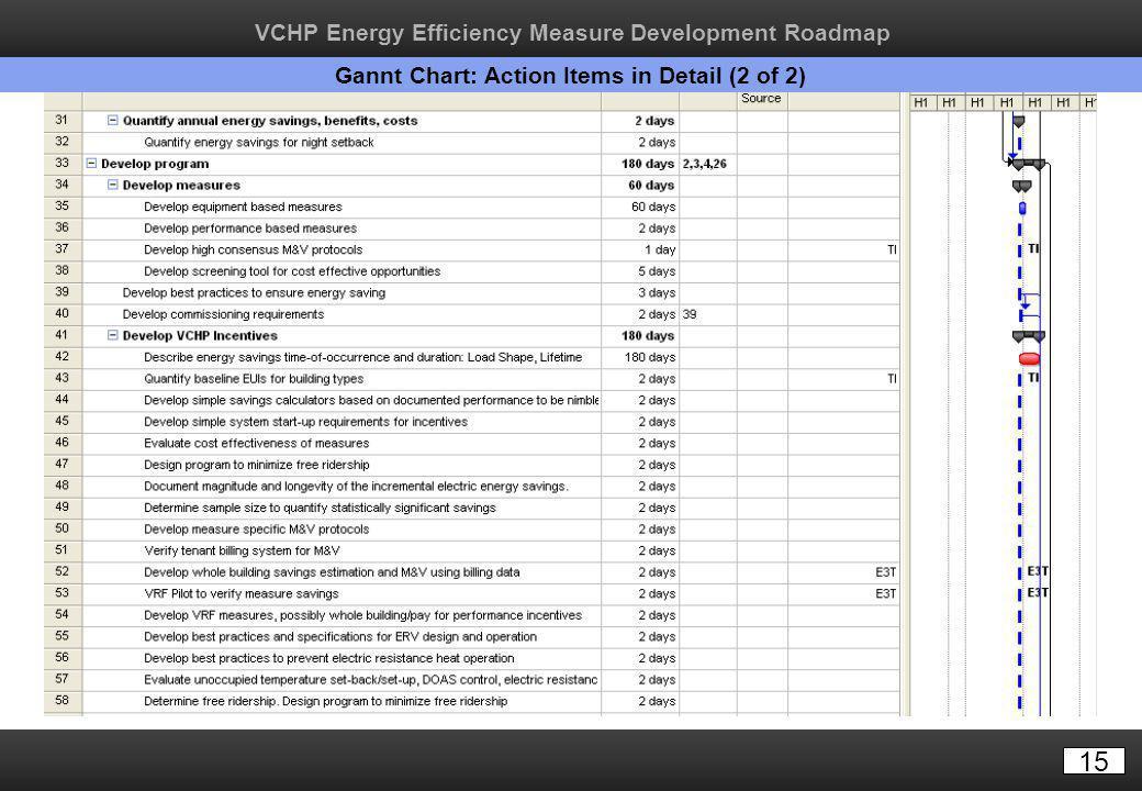 15 Gannt Chart: Action Items in Detail (2 of 2) VCHP Energy Efficiency Measure Development Roadmap