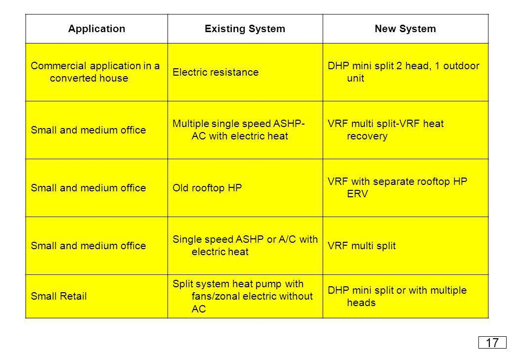 ApplicationExisting SystemNew System Commercial application in a converted house Electric resistance DHP mini split 2 head, 1 outdoor unit Small and medium office Multiple single speed ASHP- AC with electric heat VRF multi split-VRF heat recovery Small and medium officeOld rooftop HP VRF with separate rooftop HP ERV Small and medium office Single speed ASHP or A/C with electric heat VRF multi split Small Retail Split system heat pump with fans/zonal electric without AC DHP mini split or with multiple heads 17