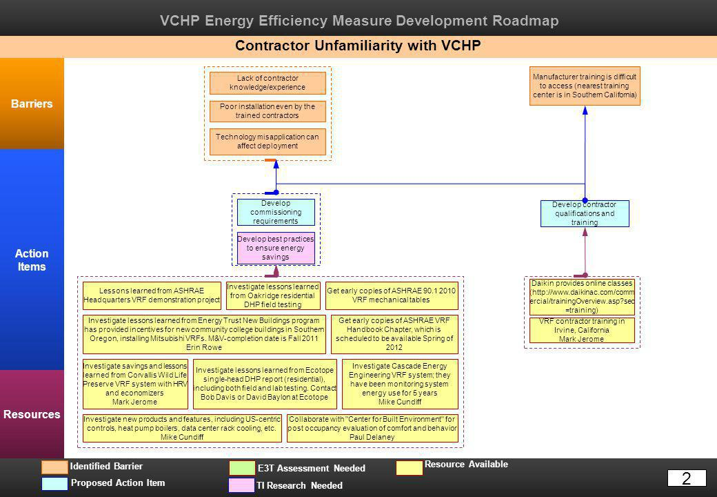 VCHP Energy Efficiency Measure Development Roadmap Barriers Action Items Resources TI Research Needed Resource Available Proposed Action Item E3T Assessment Needed Identified Barrier Manufacturer training is difficult to access (nearest training center is in Southern California) Contractor Unfamiliarity with VCHP Lack of contractor knowledge/experience Poor installation even by the trained contractors Develop contractor qualifications and training Develop commissioning requirements VRF contractor training in Irvine, California Mark Jerome Get early copies of ASHRAE 90.1 2010 VRF mechanical tables Daikin provides online classes (http://www.daikinac.com/comm ercial/trainingOverview.asp?sec =training) Develop best practices to ensure energy savings Get early copies of ASHRAE VRF Handbook Chapter, which is scheduled to be available Spring of 2012 Investigate Cascade Energy Engineering VRF system; they have been monitoring system energy use for 5 years Mike Cundiff Lessons learned from ASHRAE Headquarters VRF demonstration project Investigate lessons learned from Oakridge residential DHP field testing Investigate lessons learned from Energy Trust New Buildings program has provided incentives for new community college buildings in Southern Oregon, installing Mitsubishi VRFs.