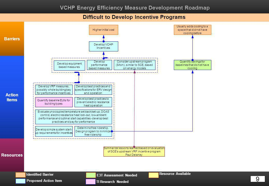VCHP Energy Efficiency Measure Development Roadmap Barriers Action Items Resources TI Research Needed Resource Available Proposed Action Item E3T Asse