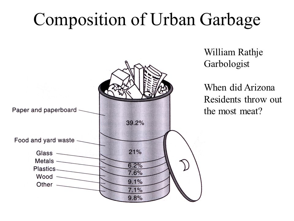 Composition of Solid Waste: 23 Cities