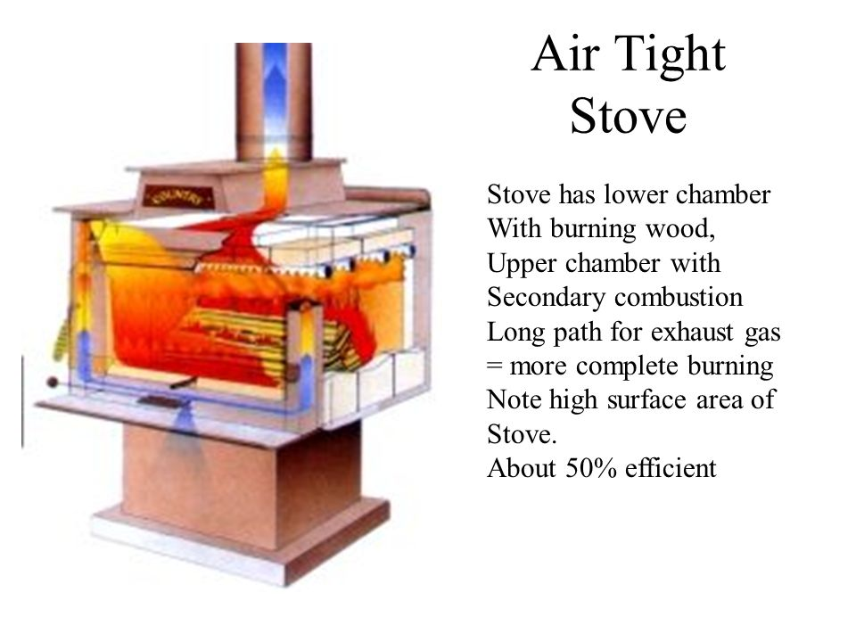 Air Tight Stove Stove has lower chamber With burning wood, Upper chamber with Secondary combustion Long path for exhaust gas = more complete burning Note high surface area of Stove.