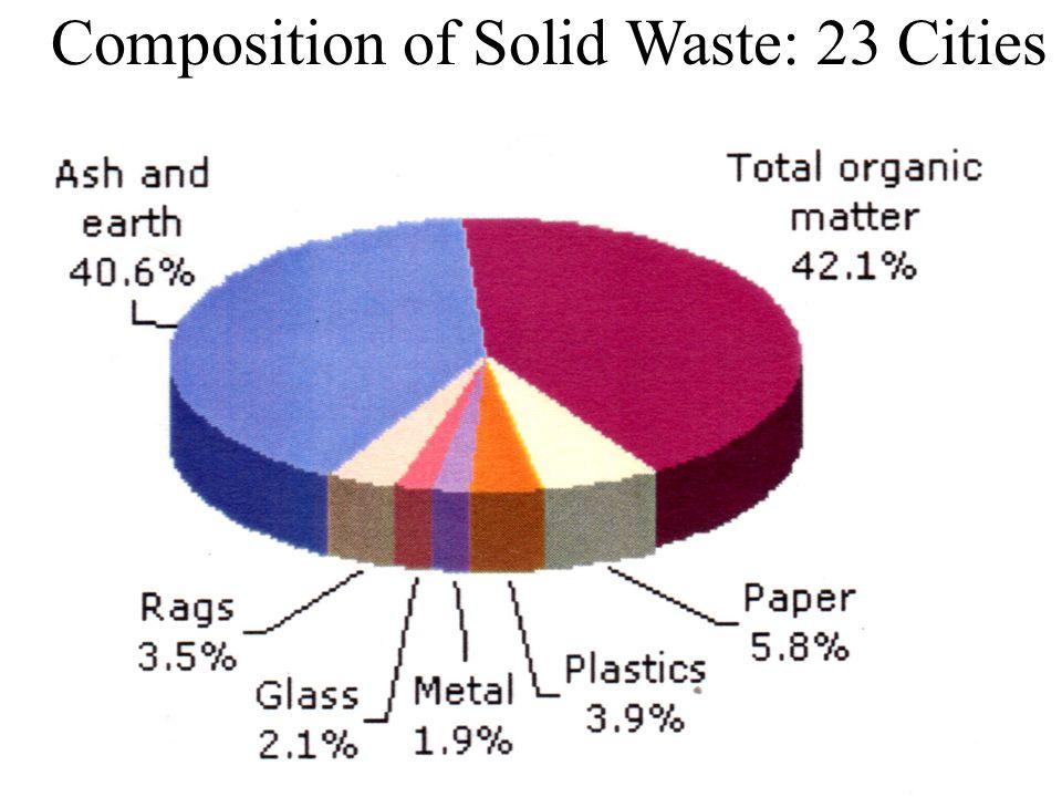 Percent Trash Disposal in Landfills