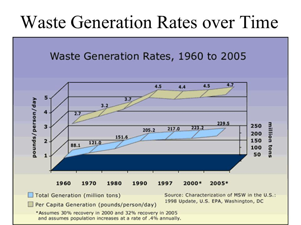 Waste Generation Rates over Time
