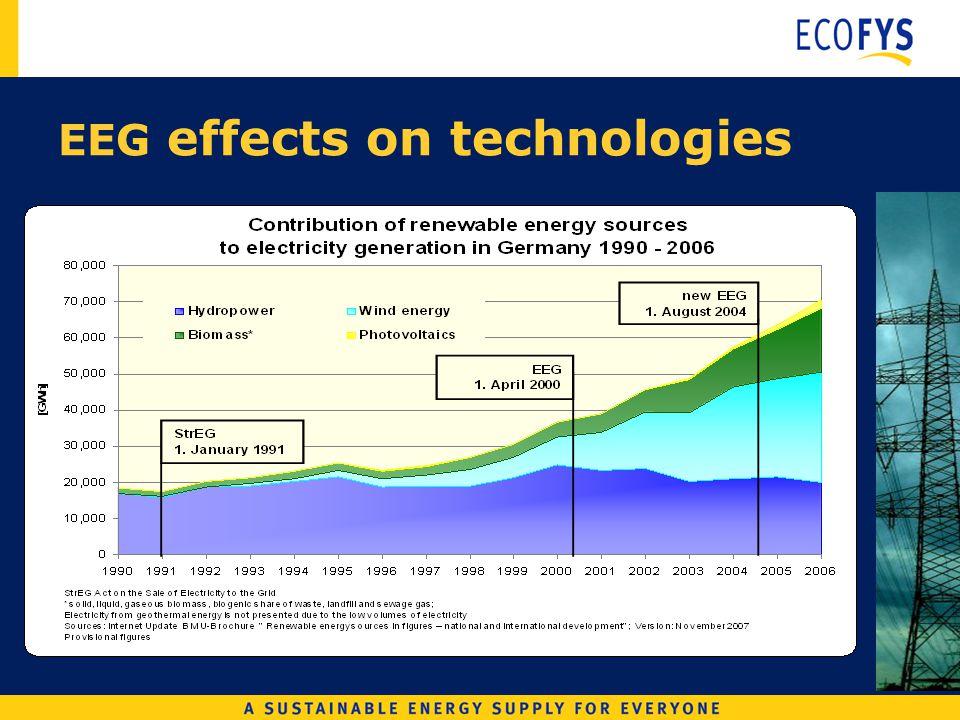 EEG effects on technologies