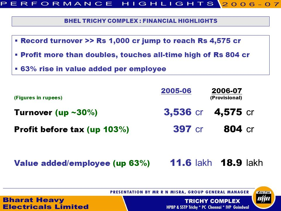 2005-062006-07 (Figures in rupees)(Provisional) Turnover (up ~30%) 3,536 cr 4,575 cr Profit before tax (up 103%) 397 cr 804 cr Value added/employee (up 63%) 11.6 lakh 18.9 lakh BHEL TRICHY COMPLEX : FINANCIAL HIGHLIGHTS Record turnover >> Rs 1,000 cr jump to reach Rs 4,575 cr Profit more than doubles, touches all-time high of Rs 804 cr 63% rise in value added per employee