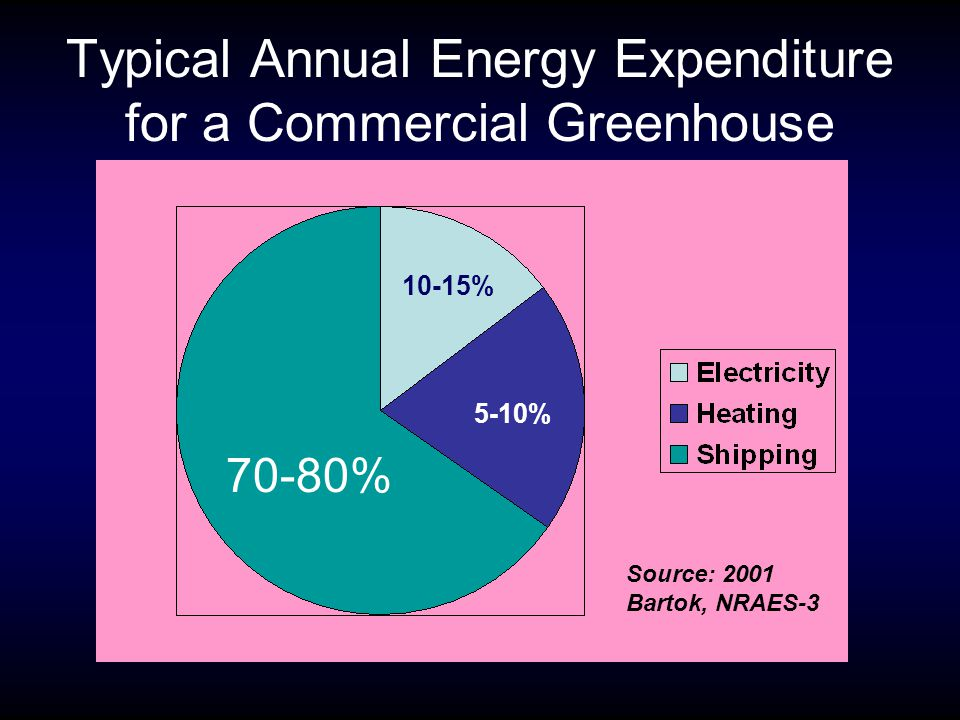 Typical Annual Energy Expenditure for a Commercial Greenhouse 10-15% 5-10% 70-80% Source: 2001 Bartok, NRAES-3