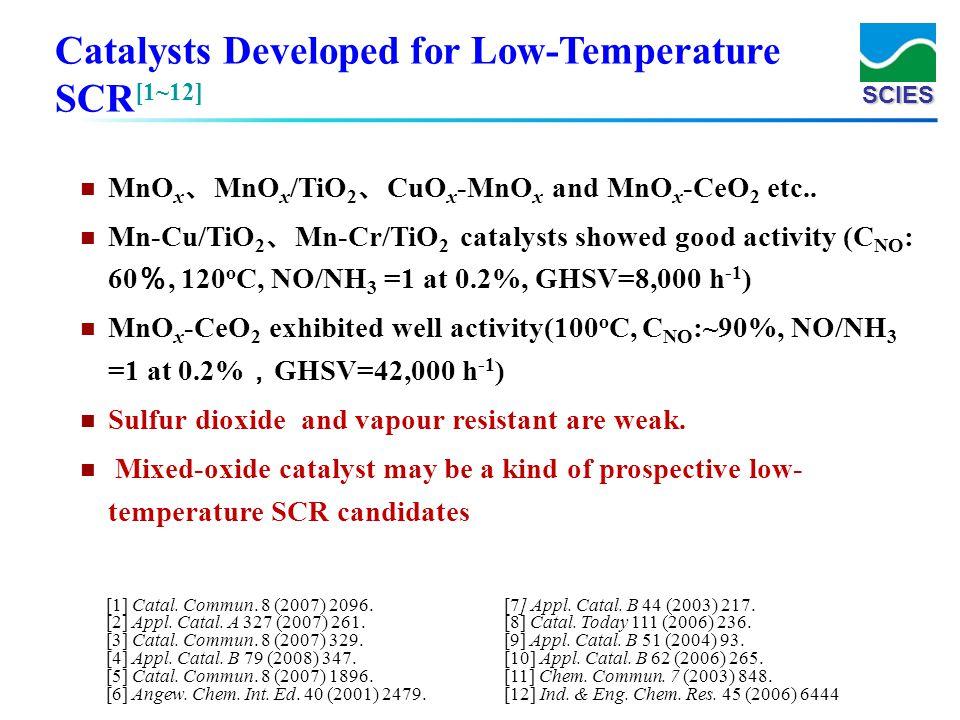 SCIES [1] Catal. Commun. 8 (2007) 2096. [2] Appl. Catal. A 327 (2007) 261. [3] Catal. Commun. 8 (2007) 329. [4] Appl. Catal. B 79 (2008) 347. [5] Cata