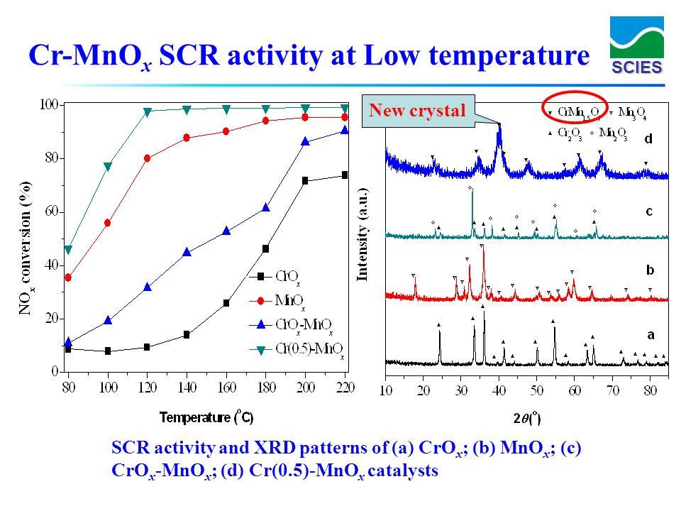 SCIES Cr-MnO x SCR activity at Low temperature SCR activity and XRD patterns of (a) CrO x ; (b) MnO x ; (c) CrO x -MnO x ; (d) Cr(0.5)-MnO x catalysts