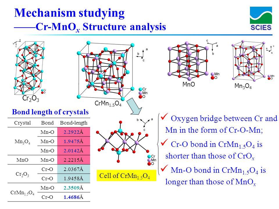 SCIES Mn 3 O 4 Bond length of crystals CrystalBondBond-length Mn 3 O 4 Mn-O2.2922Å Mn-O1.9475Å Mn-O2.0142Å MnOMn-O2.2215Å Cr 2 O 3 Cr-O2.0367Å Cr-O1.9