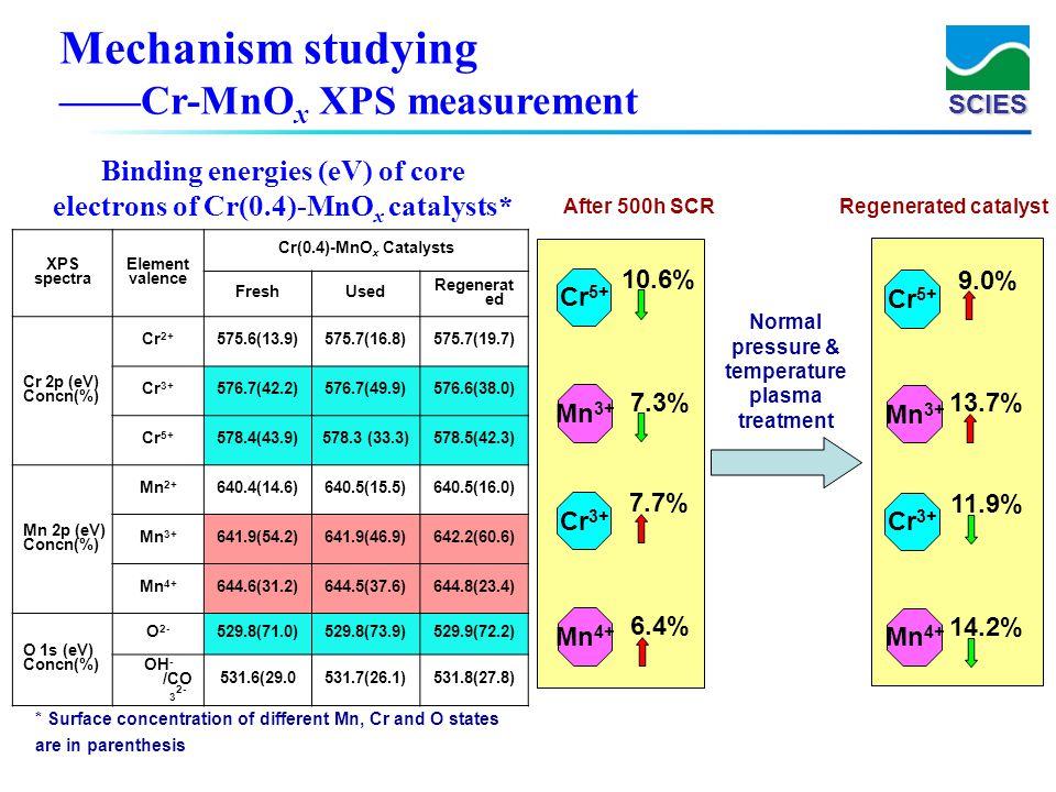 SCIES XPS spectra Element valence Cr(0.4)-MnO x Catalysts FreshUsed Regenerat ed Cr 2p (eV) Concn(%) Cr 2+ 575.6(13.9)575.7(16.8)575.7(19.7) Cr 3+ 576