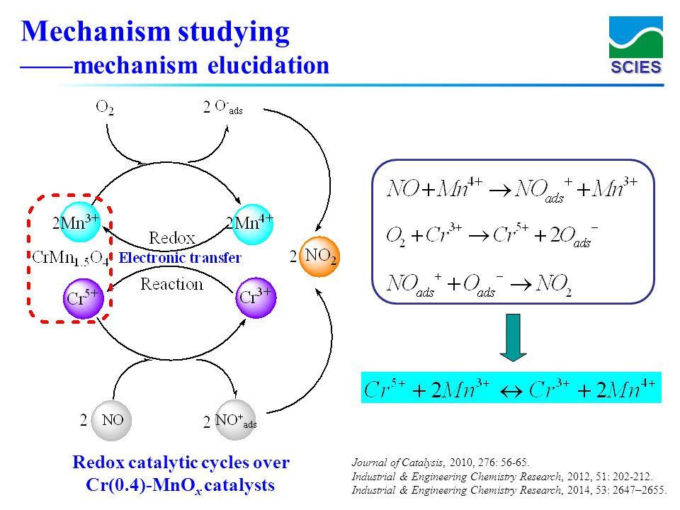 SCIES Redox catalytic cycles over Cr(0.4)-MnO x catalysts Mechanism studying mechanism elucidation Journal of Catalysis, 2010, 276: 56-65. Industrial