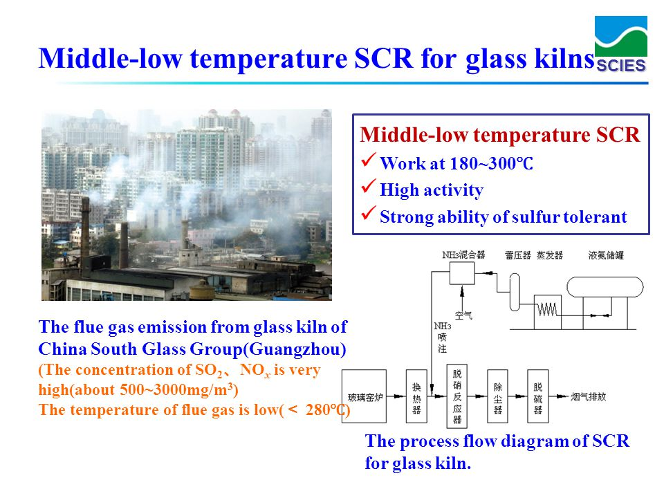 SCIES The process flow diagram of SCR for glass kiln. Middle-low temperature SCR for glass kilns Middle-low temperature SCR Work at 180~300 High activ