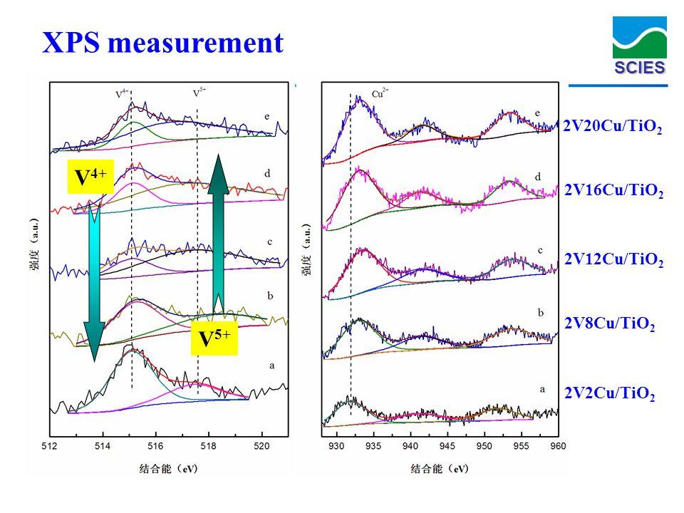 SCIES XPS measurement 2V8Cu/TiO 2 2V12Cu/TiO 2 2V20Cu/TiO 2 2V16Cu/TiO 2 2V2Cu/TiO 2 V 4+ V 5+