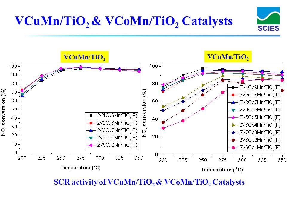 SCIES VCuMn/TiO 2 & VCoMn/TiO 2 Catalysts SCR activity of VCuMn/TiO 2 & VCoMn/TiO 2 Catalysts VCuMn/TiO 2 VCoMn/TiO 2