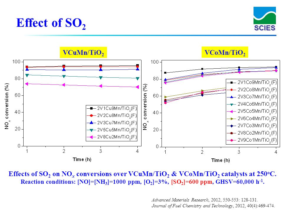 SCIES Effects of SO 2 on NO x conversions over VCuMn/TiO 2 & VCoMn/TiO 2 catalysts at 250 o C. Reaction conditions: [NO]=[NH 3 ]=1000 ppm, [O 2 ]=3%,