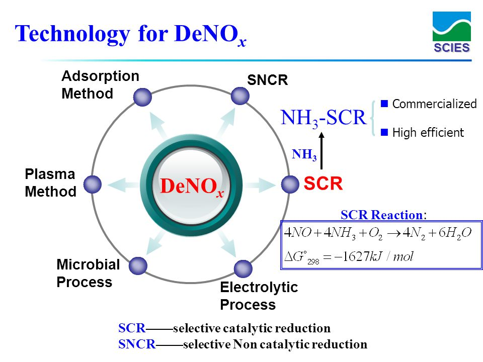 SCIES Technology for DeNO x DeNO x SNCR Adsorption Method SCR Electrolytic Process Plasma Method Microbial Process NH 3 NH 3 -SCR Commercialized High