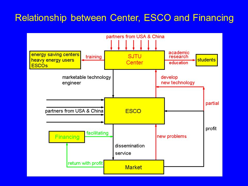 Relationship between Center, ESCO and Financing