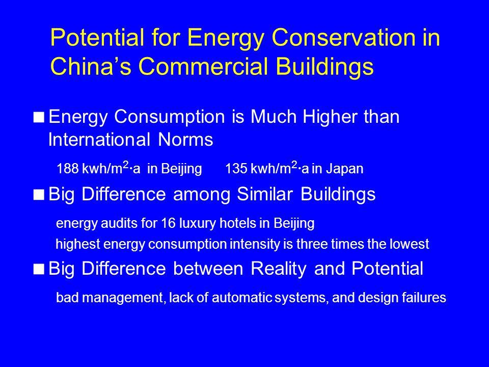 Commercial Building Big Differences among Similar Buildings Source: Tsinghua Tongfang Human Environment Engineering Company