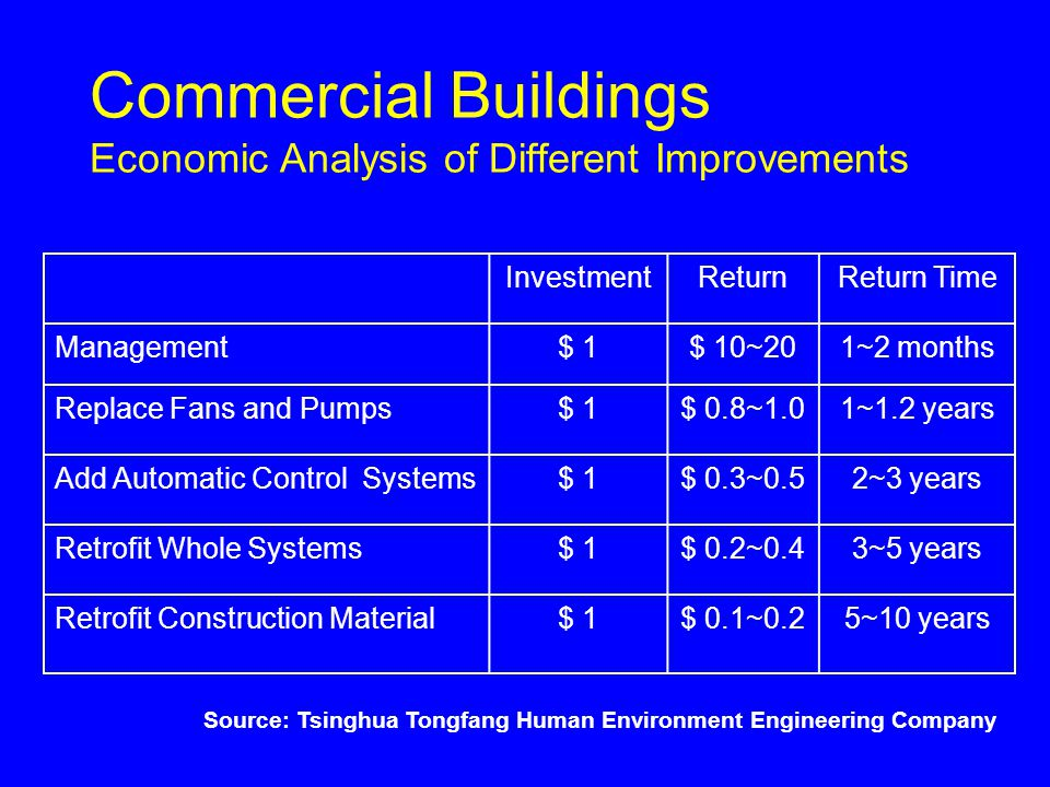 Commercial Buildings Economic Analysis of Different Improvements InvestmentReturnReturn Time Management$ 1$ 10~201~2 months Replace Fans and Pumps$ 1$ 0.8~1.01~1.2 years Add Automatic Control Systems$ 1$ 0.3~0.52~3 years Retrofit Whole Systems$ 1$ 0.2~0.43~5 years Retrofit Construction Material$ 1$ 0.1~0.25~10 years Source: Tsinghua Tongfang Human Environment Engineering Company