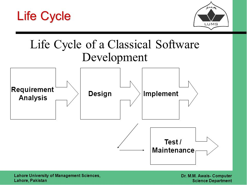 Lahore University of Management Sciences, Lahore, Pakistan Dr. M.M. Awais- Computer Science Department Life Cycle Life Cycle of a Classical Software D