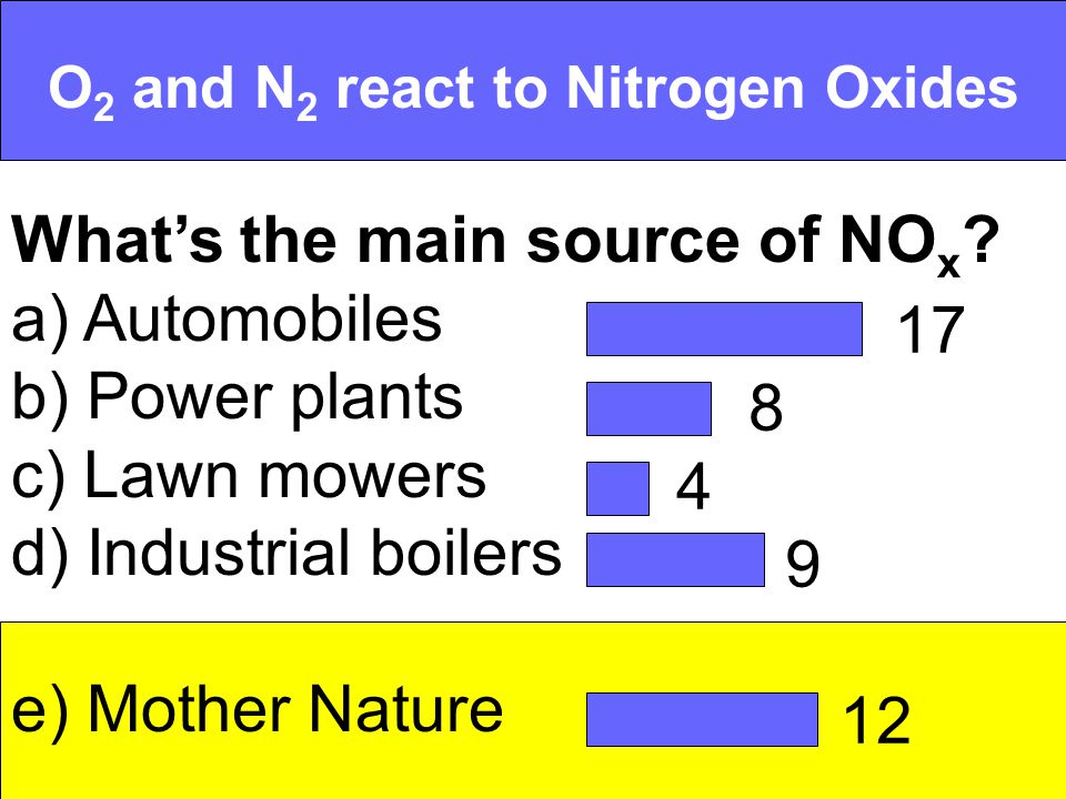 O 2 and N 2 react to Nitrogen Oxides Whats the main source of NO x .